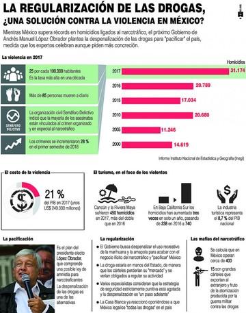 López Obrador plantea despenalizar las drogas