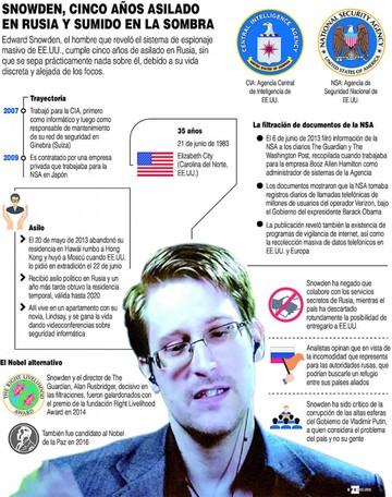 Snowden, a cinco años de su destierro forzado