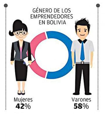 Bolivia tiene una  generación joven  de emprendedores