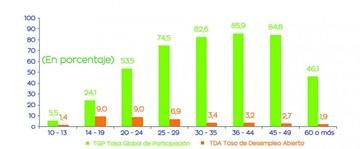 Desempleo: El país tiene tasa más baja pero el Cedla observa alta precariedad