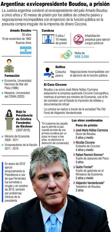 Condenan a ex vicepresidente de Cristina
