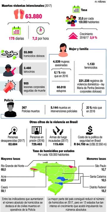 Brasil anota nuevo récord histórico de homicidios