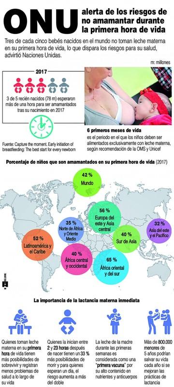ONU: Millones de bebés en peligro por no ser amamantados