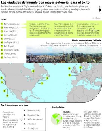 Top 10: Ciudades con más cualidades para atraer inversiones y ser exitosas