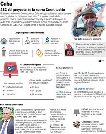 Cuba: A cambiar todo  lo que se deba cambiar