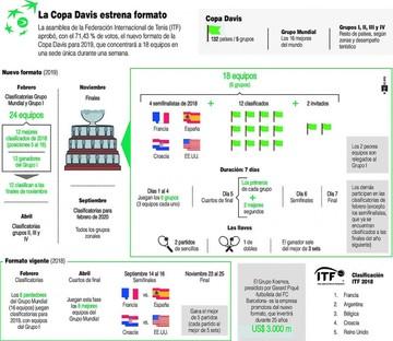 La nueva Copa Davis
