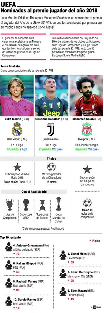 Cristiano, Modric  y Salah van por el premio de la UEFA