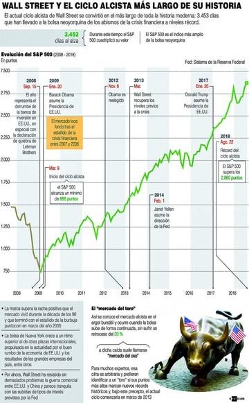 """¿Alguien puede frenar al """"toro""""? Wall Street, en larga racha alcista"""