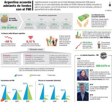 Argentina sube intereses ante el desplome del peso