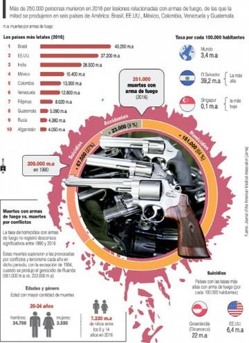 Armas de fuego dejan un saldo letal en América