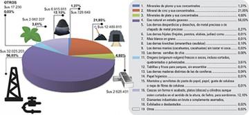 La inestabilidad es la regla entre las exportaciones de Chuquisaca