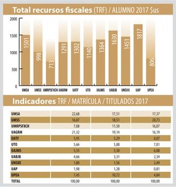 USFX: El Estado no equilibra recursos en universidades