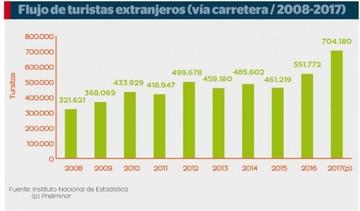 Bolivia: El número de turistas extranjeros se duplicó en diez años