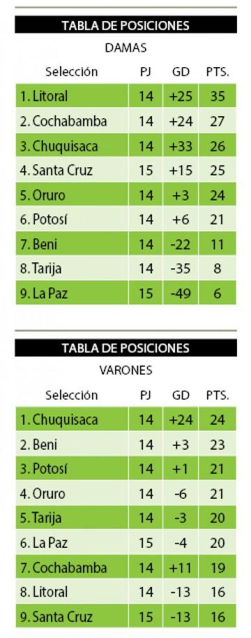 Copa: Chuquisaca va por el título de la Sub 18