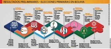 Fuerte ausentismo marca las inéditas primarias en Bolivia
