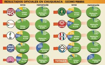 Chuquisaca: Sólo el 33.2% de militantes votó en primarias