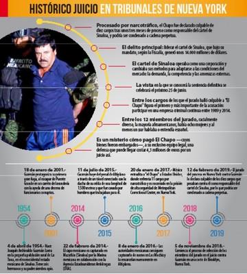 Declaran culpable al Chapo por delitos de narcotráfico