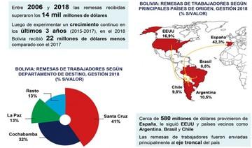 Remesas: El país recibió $us 14.000 millones en los últimos 13 años