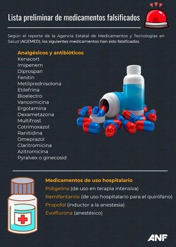 Revise la lista preliminar de los medicamentos falsificados vendidos por una red criminal
