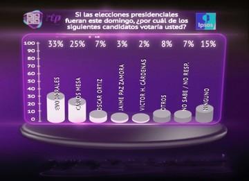 Urquizu y Arciénega, las gestiones  con menor aprobación, según Ipsos