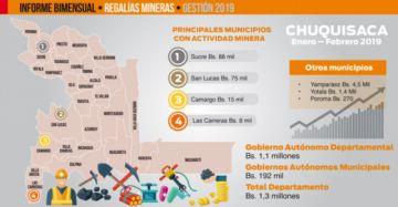 Caen regalías mineras  en Chuquisaca en 13%