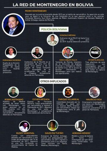 ¿Quién es quién dentro  de la red de Montenegro?