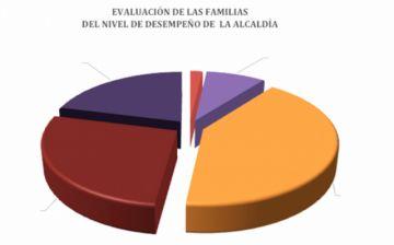 El 93% reprueba el desempeño de la Gobernación y 90% el de la Alcaldía