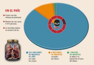 Según la OMS, la gente desconoce los daños del tabaco