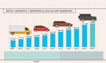 Sucre, de 35 mil vehículos a 72 mil