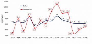 El crecimiento del PIB lleva 3 años por debajo del promedio nacional