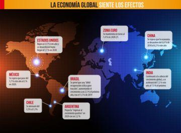 Tensiones comerciales entorpecen la economía