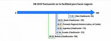 Bolivia, entre los 35 peores países del mundo para hacer negocios