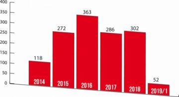 En promedio, 268,2 empresas se cerraron por año entre 2014 y 2018