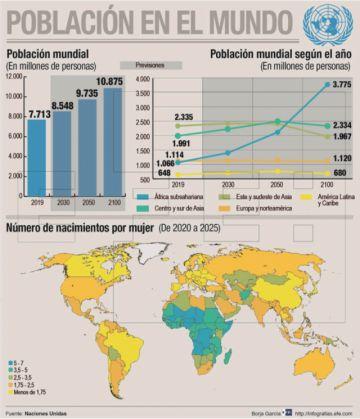 La población mundial crece, pero los desafíos también