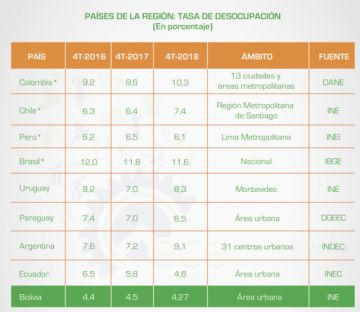 Bolivia tiene la menor tasa de desempleo en la región, pero...