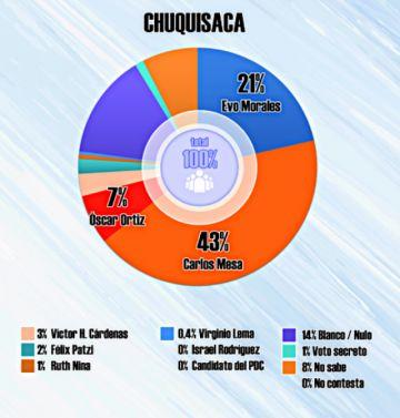 Carlos Mesa le saca 22 puntos a Evo Morales en Chuquisaca