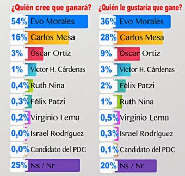La gente cree que Evo gana: 54% vs. 16% de Carlos Mesa