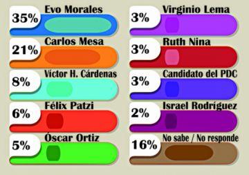 En Chuquisaca, el 50% de los encuestados dice que nunca votaría por el candidato del MAS