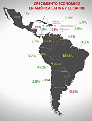 Cepal: América Latina crecerá solo en un 0,5%