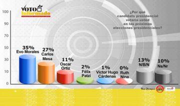 Encuesta: Ventaja de Evo se reduce a ocho puntos