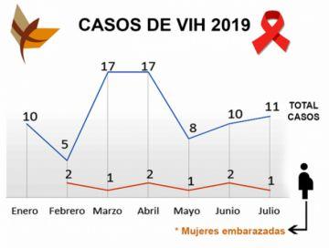 VIH: 70% de los casos  corresponde a jóvenes