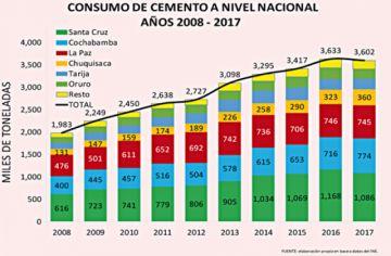 Bolivia hacia el top 5 de los principales productores de cemento