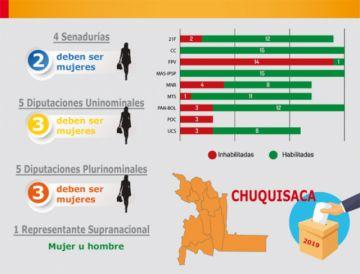 Chuquisaca: Partidos deben cambiar al 27% de candidatas