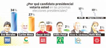 Mesa logra ventaja en ciudades capitales y Morales en las provincias