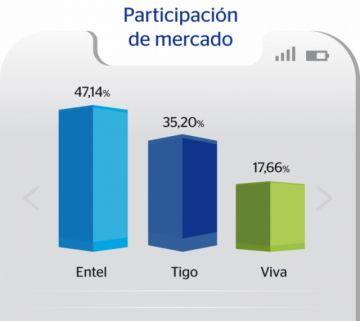 Sucre: ¿Cómo están los servicios de telefonía e internet móvil?