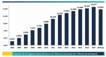 Telecomunicaciones: Los ingresos caen por primera vez en 13 años