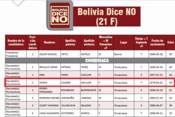Revelan que denunciante de Urquizu es candidata y BDN pide no politizar