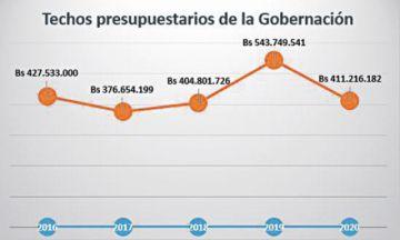 Gobernación: Reducción no afectará a inversión