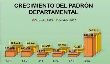 Padrón: Cerca del 60%  se concentra en Sucre