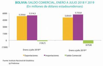 Bolivia arrastra un déficit comercial desde el 2015